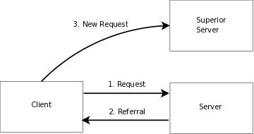 protocol buffer schema editor