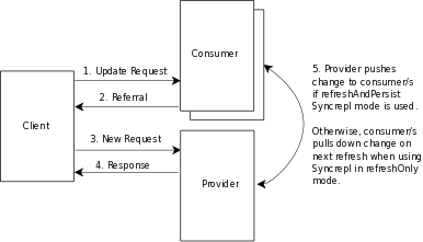 OpenLDAP Software 2 4 Administrator's Guide